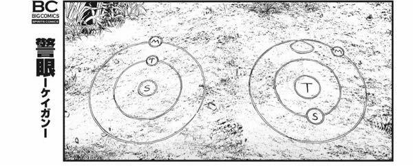 チ。地球の運動についての漫画についての質問です 画像のようにM.T.Sとありますがそれぞれ何に対応しているのでしょうか 英語もおしえていただけるとありがたいです