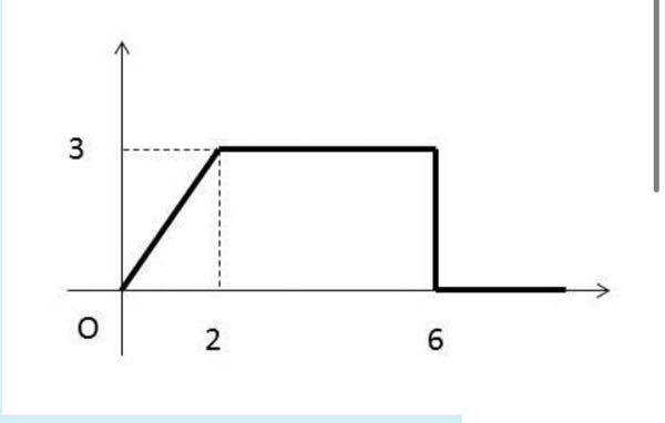 制御工学のラプラス変換についてです。 グラフの信号f(t)をランプ信号と単位ステップ信号であらわすと f(t)=1.5r(t)-1.5r(t-2)u(t-2)-3u(t-6) になるということが分かりません。 それとf(t)のラプラス変換の過程と結果も教えてください。