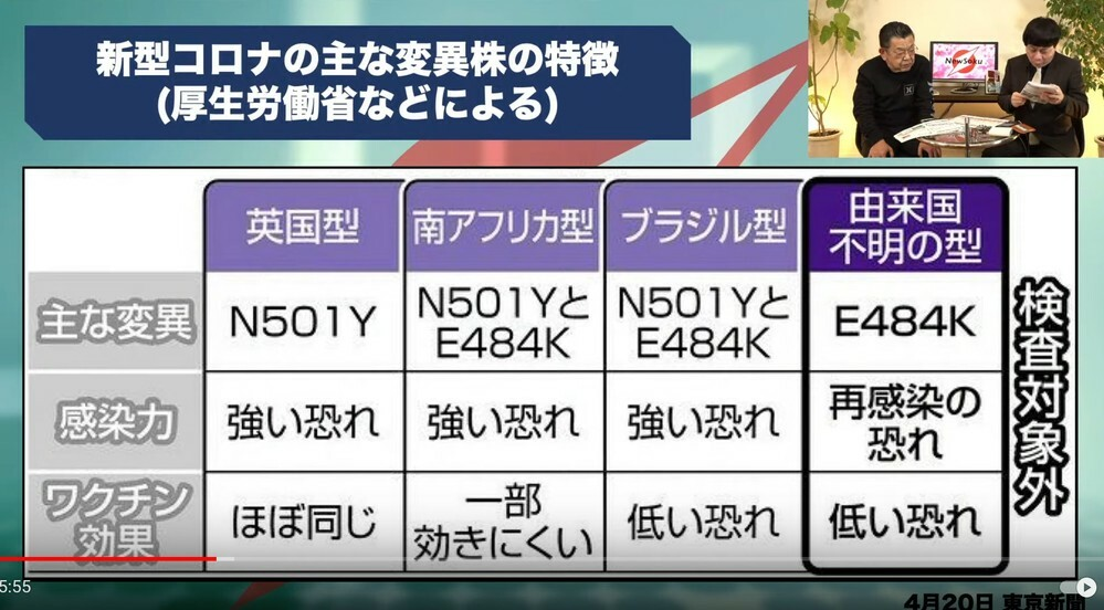 E484K単独変異を来日オリンピック選手団が海外に持ち帰ったら、「東京型で再拡大」とか言われますか