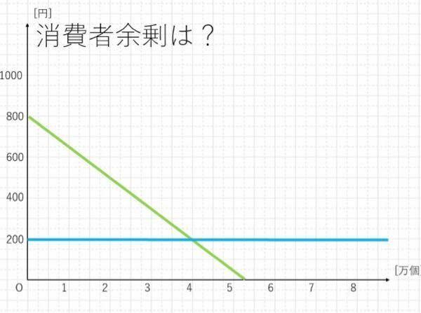 図のような需要曲線と価格の時の消費者余剰が1200になるのはどうしてですか? 分かる方がいたら教えてください