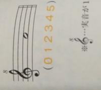 中学の音楽でアルトリコーダーでこの音符はなにか教えてください