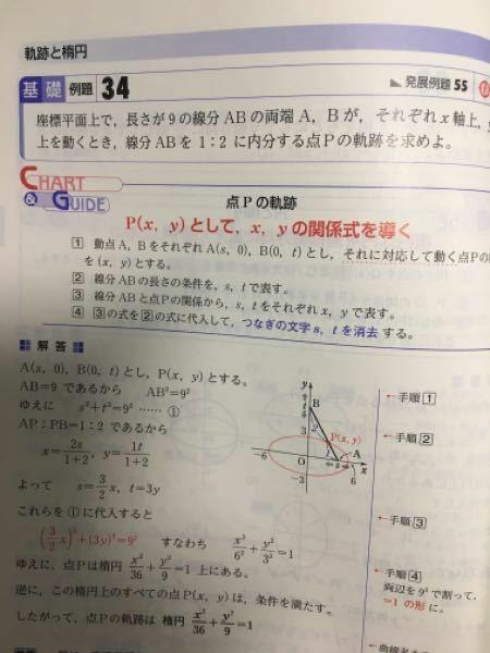 下から2行目の、「逆に、この楕円上のすべての点P(x,y)は、条件を満たす。」って、どの条件のことですか?