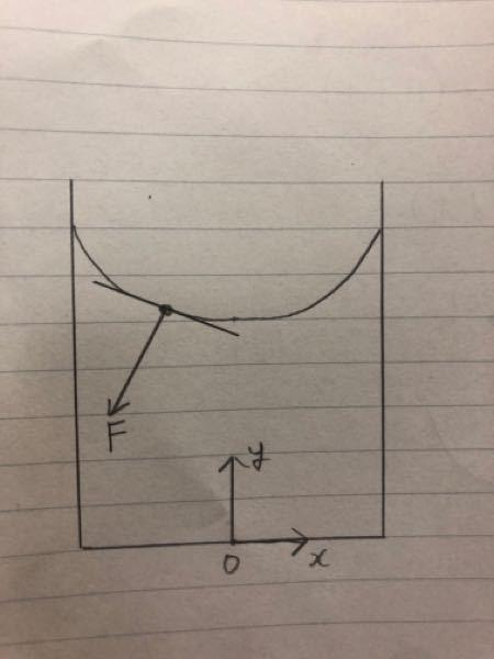 流体力学(力学)についてです。円筒のグラスの中にある流体が力を受けて図のような形になったとします。流体の表面の1つの分子に着目するとその分子には図のFという力が働いています。このFの向きは流体表...