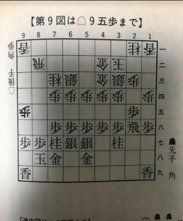 添付図では71角の筋をみながら、45歩、同歩、同桂、44銀、46銀と 展開していきますが、45歩の仕掛けに対して71角の筋を消して、 後手から逆に71角と打たれた場合は、どのように仕掛けるのでしょうか? いくつかの筋を教えていただけないでしょうか? 添付図から、45歩に対して71角とされた場合の先手の 攻め筋をいくつか教えて下さい。