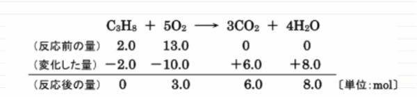 化学平衡の単元で質問があります。 平衡の量的関係の問題を解く際に、下の画像のような表を使って解きますが、この表って単位が物質量(mol)のときと、電離平衡のときに使うモル濃度(mol/L)の2つがありますよね。 物質量の方は、化学反応式の係数と反応する物質量が比になってるので係数が2なら2倍して表に書き込みますが、モル濃度の際は化学反応式の係数は濃度とは無関係なので、係数は表に書き込む際に...