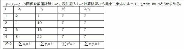 数学の数値計算の問題です。 求め方と答えをお願いします!