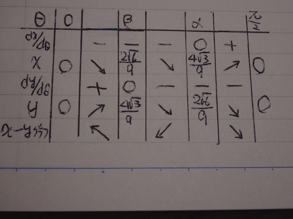 高校数学の質問です。次の問題で面積を求めるためにグラフを書こうと思い、微分をしてみましたがよく分からなくなりました。 増減表を書いてみました(画像) 長くなりますが、よろしくお願いします。 問題) 極方程式 r=sin2θ (0≦θ≦π/2)・・・① の曲線で囲まれた面積を求めよ。 自分の答案) x=rcosθ、y=rsinθとする。 ①より、 x=sin2θcosθ・・・② y=sin...