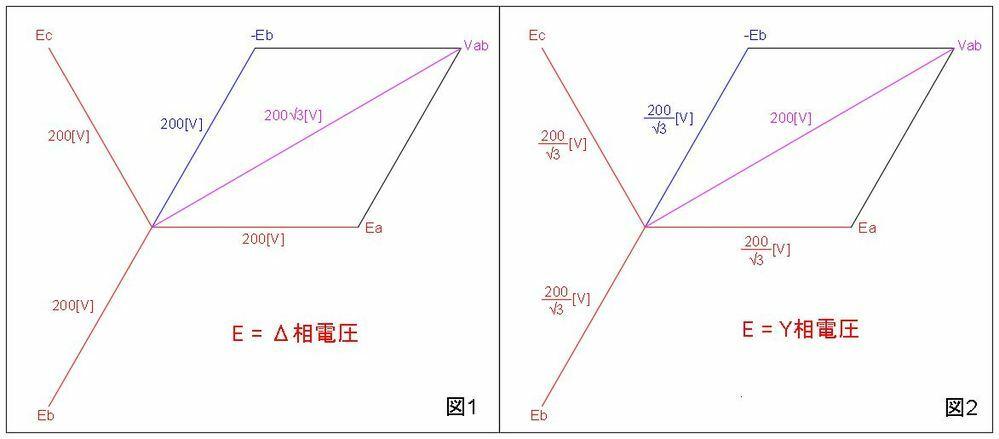電験三種の勉強をしているのですが、過去問平成24年理論問16の問題を解いていて疑問に思ったことがあるのでご教授願います。 三相のベクトルについてですが、画像図1は一般的な線間電圧のベクトルと思います。 Δの相電圧を200[V]とするとき、デルタスター変換するとYの相電圧は200/√3[V]になりますよね? 図2は相電圧を200/√3[V]としたときの線間電圧を表していますが、200[V]にな...