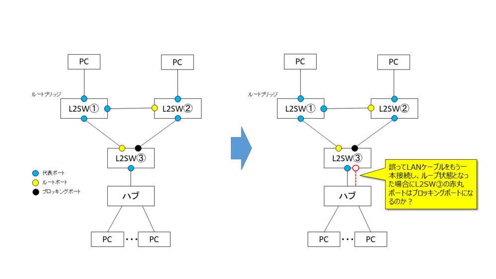 STP(スパイニングツリープロトコル)について質問です。 図のような構成において、STPを設定した「L2SW③」配下に接続されたハブ(SW)との間で誤って2本のLANケーブルをループ接続した場合、「L2SW③」のポートはブロッキングポートになりループを防ぐことができるのでしょうか? ハブにはSTP機能はない一般的なハブでBPDUフレームは透過する前提です。 また、STPの動作として2本目のL...