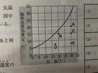 中学2年生 理科 露点について教えて下さい。 この表の「Aの空気の露点は約何度ですか?」 という問題が分かりません、 回答は 22.5℃ と書いてあり混乱しています。 ご回答よろしくお願いします