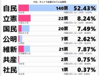 自民党の支持率が遂に過半数を超えてきましたね。 自民党はダントツの支持率です、実に頼もしい! 日本国民が、如何に自民党に期待しているかが分かります。 しかし、反政府野党どものこの支持率、よく恥ずかしくも なく政党を名乗れますよね? だいたい、政党多過ぎです、10%を切ったら解党いいのは?