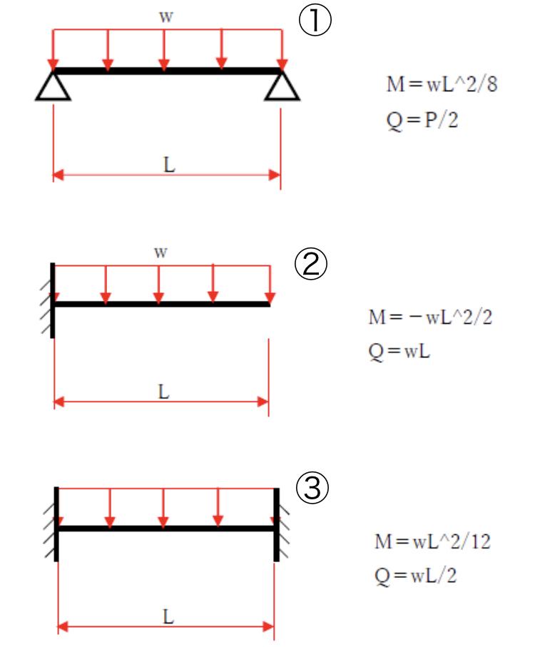 材料力学の画像の問題で質問です。 ①、②、③の梁について等分布荷重によるモーメントを求めようとしたのですが、上手くいきません。 ①は支点反力=wL/2 を積分して 2∫[0→L/2] wL/2 dL=wL²/8 と出たのですが、同様の方法で②もやろうとしたら ∫[0→L] wL dL=wL²/2 となって符号が合わず、③についてもモーメントの値が求まりませんでした。 どうやれば求まるの...