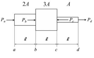 材料力学の問題について質問です。 画像のような4つの荷重が作用する段付き棒では力の釣り合いはどのようになりますか?