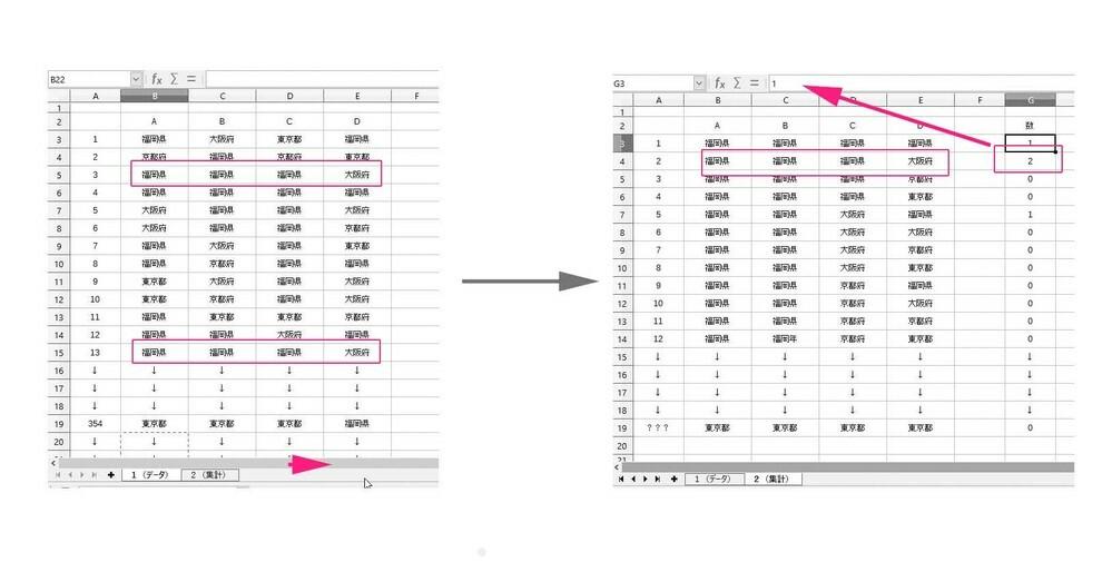 LibreOffice Calc を使っています。 集計を取る関数がわからなくて、教えて下さい。 関数でできるのか?もわからないです。 添付画像の画像で左画像の表から、4セル(複数のセルのセット)に ある4つの単語セットを画像内で右画像の表(別シートという設定です)に ある4セルの4つの単語と一致したときに、カウントしてカウント数を 出す関数の方法(式)を教えて下さい。 1セルで、別シートに...