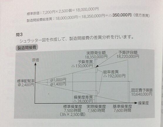 簿記2級の工業簿記の標準原価計算の問題なのですが、 「直接材料費 1000円/kg(標準単価)4kg (標準消費量)4000円 直接労務費 1200円/kg(標準賃率)3時間(標準直接作業時間...