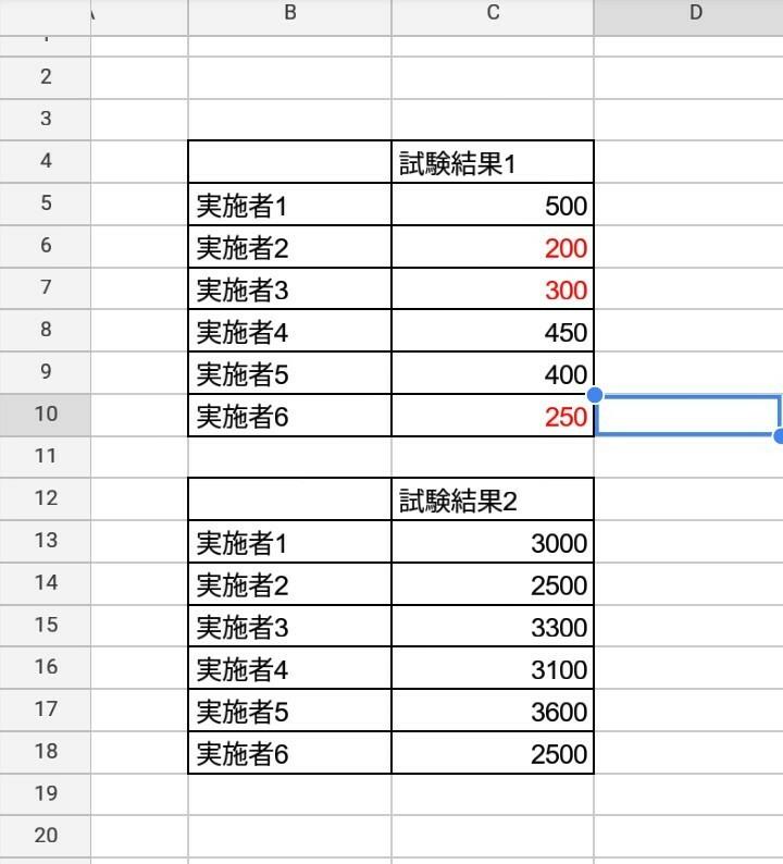 エクセルのvbaプログラムについて質問です。 とある試験を6名の方が受験しました。 マクロの実行を押すと、画像のように試験1(画像上の表、C5からC10の範囲)において点数が350点以下となった方の点数を赤字で表示するというプログラムを作りたいのですが、 分かるかたいますか? 訳あって書式設定が使えないためマクロでお願いします。