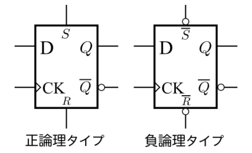 このような論理回路図において、S,Rに否定がついているのとついていないパターンの違いはなんなのでしょうか? 主に否定がついてる方をよく見かけるのですが、どうして否定がついてるのでしょうか?