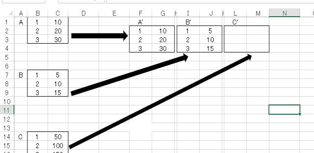 """VBA resizeで代入 図のようにA、B、Cとセル範囲があり、AはA'、BはB'、CはC'に貼り付けたいです。 で、図ではAとBとの距離は3行、BとCとの距離は4行ですが、本当はバラバラです。 Aは必ず Range(""""b1"""").Resize(3, 2) に位置してあるとします。 とりあえず私は下記のようにコーディングしました。 Range(""""f2..."""