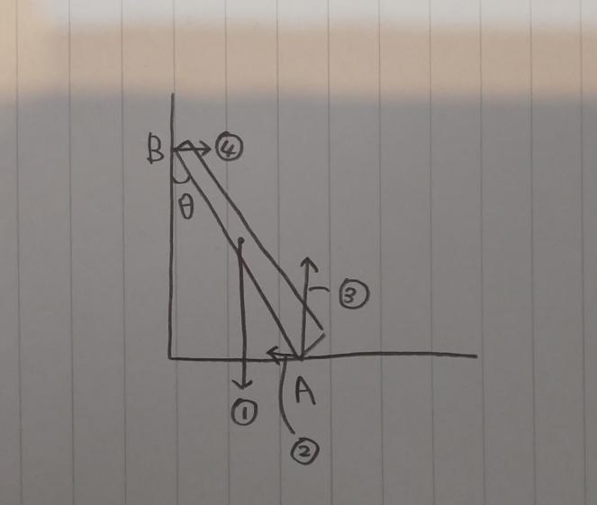 あらい水平面となめらかな鉛直壁面に一様な棒を立てかけたところすべらずに静止した。棒と鉛直壁面のなす角はθであった。 棒が床と接する部分をA、壁と接する部分を、Bとする。 Aを支点として時計回り、反時計回りに回転させる力は①〜④のどれか。それぞれ答えよ。 という問題の答えと解説が知りたいです