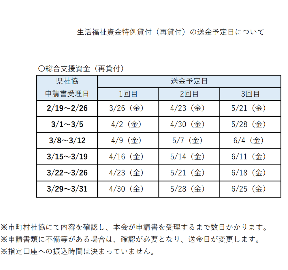 総合支援資金の再延長の送金日について質問です。 東京都葛飾区在住なのですが、1回目の送金日の4...