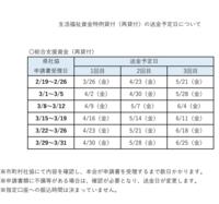 総合支援資金の再延長の送金日について質問です。 東京都葛飾区在住なのですが、1回目の送金日の4月7日には振り込まれていたのですが2回目の送金日である5月7日は振り込まれませんでした。 5月7日送金日で同じように振り込まれなかった方いらっしゃいますでしょうか? また、記載されていた日にちに振り込まれないことは頻繁にあるのでしょうか? ご存知の方いらっしゃいましたら教えていただけるとありがたいです。
