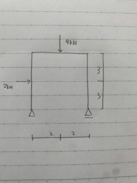 この問題のモーメント図ってどのようになるか解説お願いいたします。