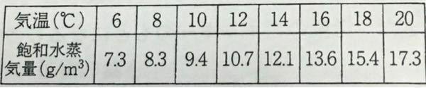 気温14℃で1㎥中に10.5gの水蒸気を含む空気がある。 この空気について、下の表を利用して次の①〜③に答えなさい。 ① この空気1㎥中には、あと何gの水蒸気を含むことができるか。 ② この空気の湿度を四捨五入して整数で求めなさい。 ③ この空気が10℃まで下がると空気1㎥あたり何gの水滴が出てくるか。 という問題です!解いた式なども教えて欲しいですm(_ _)m