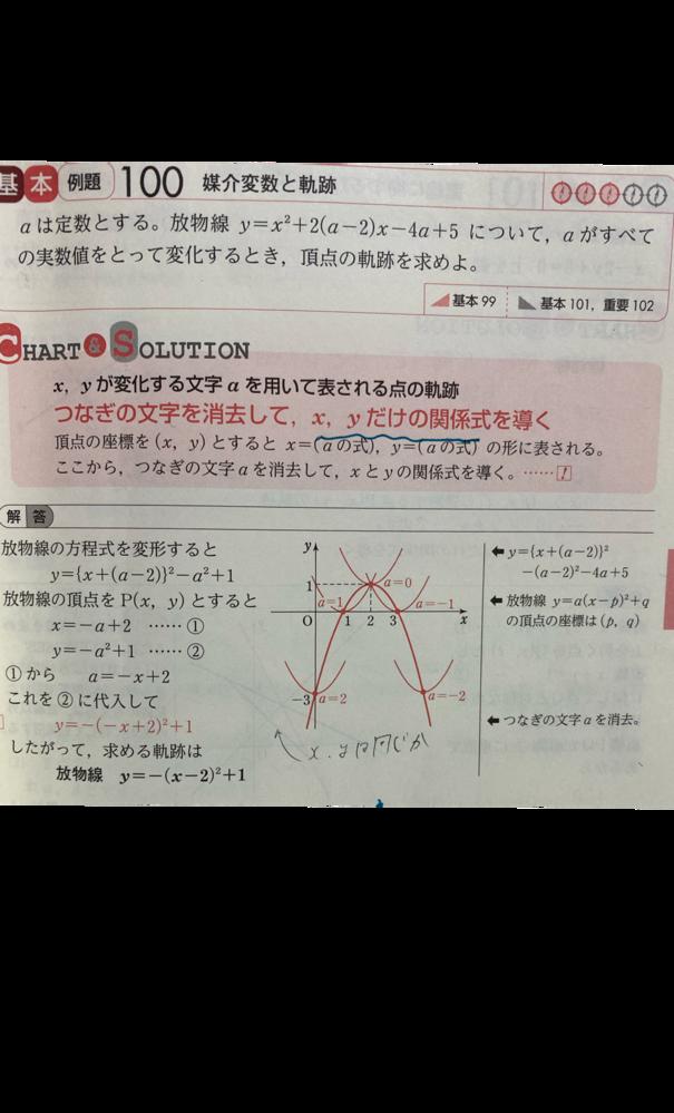 数IIチャートからです。 これは軌跡と方程式の問題なのですが、なぜこの問題は逆の証明をしていないのでしょうか?