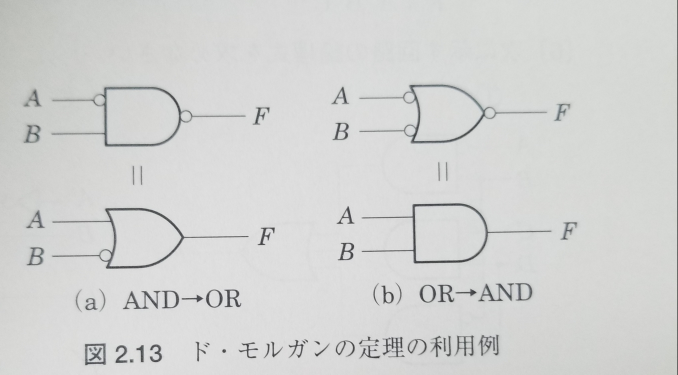 この図の言いたいことがわかりませんでした 式を使って教えて頂きたいです 一般に教えられるド・モルガンの定理の式がこの図を表しているのですか? デジタル回路、デジタル論理回路