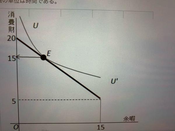 """ある人の労働供給行動が図で示したようになっている、この図から無差別曲線u-u""""に対応する労働供給時間を読み取ると(1)時間となる、ただし余暇の単位は時間である このカッコ1に入る数字は..."""