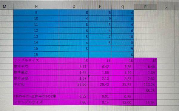 群間の平方和をExcelで求めたのですが、19.94となり、答えでは24.47となっていて間違っています。何が原因で値が違うと思われるでしょうか?