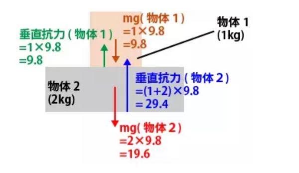 この物体2のmgはなぜ物体1を足したmgにならないのですか?