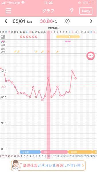 ルナルナで、排卵日が8日だったため、4日あたりからずっと検査薬をして7日にチェックワンデジタルスマイルで陽性反応がでました。 陽性反応がでてから、今日までニコちゃんマークがでます。これは、異常で...