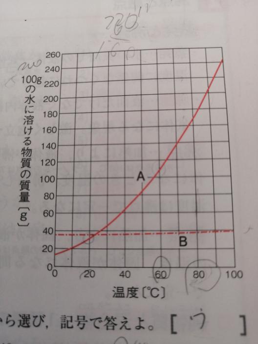 Bが溶けた80℃の飽和水溶液100gをとり、水を蒸発させると、何グラムのBが取り出せるか。 ア10g イ20g ウ30g エ40g 答えはウです。 考え方と式もお願いします
