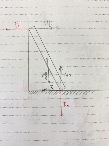高校物理の質問です 力の釣り合いで、mgとN2は釣り合っていると言います。 しかし、感覚的に理解できません。 ①N1は箱が壁を押す力F1の反作用でいいですか? ②F1の力は何の力かと言ったら重力mgの力の一部ですよね? ③ ①②が正しいのならmgとN2が釣り合うのは何故ですか? と、質問をしていますが、端的に言うならmgの一部の力はN1に含まれてるのではないか?と疑問に思っています。 ご回答お願いします。