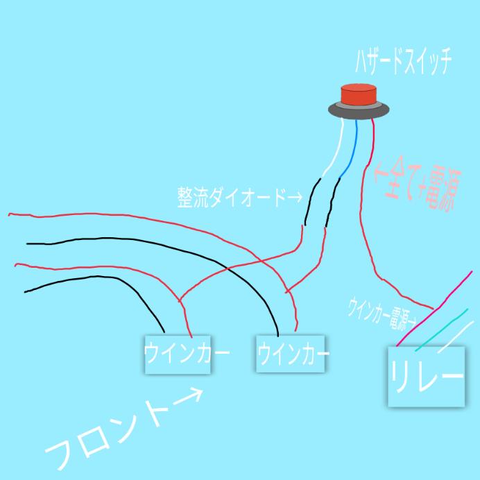 原付に画像のような配線でハザード付けようと思っています。 ハザードスイッチ3線(全て+電源)のうち2線を間に整流ダイオードを噛ませてフロントウインカー+電源に接続。 残りの1線はリレーのウインカー時のみの+電源に接続。これでハザードは起動するかと思うのですが、整流ダイオードは6Aと1Aがあるのですがどちらがいいですか?それとリレーはLED対応のICリレーならハイフラは起こさないのでしょうか?