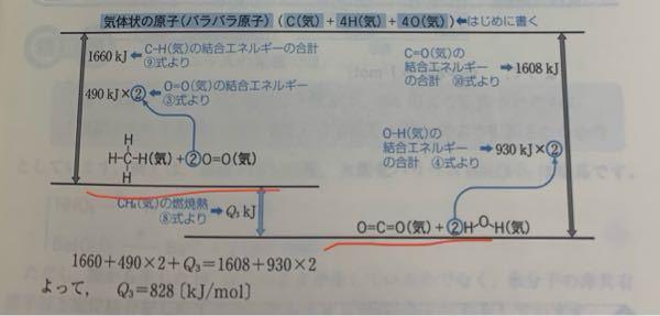 エネルギー図でco2+h2oをch4+o2より下に書く理由はこれらの反応が燃焼であるからですか?