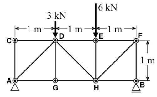 この力学の問題を教えてください。 図に⽰すトラスの部材に働く⼒ F(DE), F(DH), F(GH) を求めよ。