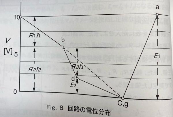 この電位分布よりキルヒホッフの第二法則が成り立つことを確かめようといってるんですけどこれを見てどうして成り立つのがわかるのでしょうか? どなたか教えてください。