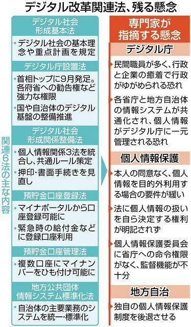 以下の東京新聞政治面の記事の前半部分を読んで、下の質問にお答え下さい。 https://www.tokyo-np.co.jp/article/103833?rct=politics (「官邸のデジタル独裁につながりかねない」 改革6法成立に法律家ら抗議) 『菅義偉首相が看板政策に位置づけるデジタル改革関連法は12日、政権発足から8カ月という短期間で成立した。国会審議で野党が追及した懸念は、目玉のデジタル庁設置法よりも、本人の同意がないまま個人情報の利活用などができる改正個人情報保護法に集中。利便性を重視する政府の姿勢が際立ち、成立に反対してきた法律家らは抗議の声を強めている。(井上峻輔、清水俊介) ◆「霞が関の常識を超えるスピード」で準備 首相は12日の法成立後、官邸で記者団に「長年の懸案だったわが国のデジタル化にとって、大きな歩み。誰もがデジタル化の恩恵を受けることができる社会をつくっていきたい」と強調した。 首相がデジタル庁の構想を表明したのは、就任前の昨年9月の自民党総裁選。背景には、コロナ禍で表面化した官民のデジタル化の遅れがあった。1人10万円の特別定額給付金の支給を巡る混乱などが起き「デジタル敗戦」とも呼ばれたため、喫緊の課題に据えた。 政権発足後は「霞が関の常識を超えるスピード」(平井卓也デジタル改革担当相)で法案の準備を進めた。司令塔となるデジタル庁の発足を今年9月1日に設定しており、最初からスピード審議が前提だった。 ◆保護制度統一に懸念 野党が批判を強めたのは改正個人情報保護法だ。 民間や国の行政機関、地方自治体などの個人情報保護制度を統一する内容。政府が目指す「データの利活用」を自治体にも広げる狙いがあるが、さまざまな懸念が指摘されている。 まずプライバシーを侵害する可能性。法の規定は、本人の同意がなくても行政機関が「相当の理由」「特別の理由」があると判断すれば個人情報の目的外利用や提供ができる内容になっている。このほかにも、匿名加工した米軍横田基地訴訟の原告名簿などを民間に提供しようとした事実が明らかになっており、野党は要件の厳格化や個人情報の取り扱いを自ら決定する自己情報コントロール権の明記を求めたが、政府・与党は適正に運用していくとして応じなかった。 保護制度の統一によってルールが緩やかになり、これまで自治体が個別の条例で定めてきた保護水準が後退する懸念もある。』 ① 『国会審議で野党が追及した懸念は、目玉のデジタル庁設置法よりも、本人の同意がないまま個人情報の利活用などができる改正個人情報保護法に集中。利便性を重視する政府の姿勢が際立ち、成立に反対してきた法律家らは抗議の声を強めている。』とは、政府や自公政権に批判的な人の『個人情報』を選んで『反政府派』を抹殺しようとはしていませんか?これは、原発ムラにも言える事なんじゃありませんか? ② 『政権発足後は「霞が関の常識を超えるスピード」(平井卓也デジタル改革担当相)で法案の準備を進めた。司令塔となるデジタル庁の発足を今年9月1日に設定しており、最初からスピード審議が前提だった。』とは、一つの役所を創るのに1年も掛けていないと言う事ですか? ③ 『野党が批判を強めたのは改正個人情報保護法だ。民間や国の行政機関、地方自治体などの個人情報保護制度を統一する内容。政府が目指す「データの利活用」を自治体にも広げる狙いがあるが、さまざまな懸念が指摘されている』とは、そんなに懸念が有るのなら発足を止めて仕舞えば良いんじゃありませんか? ④ 『まずプライバシーを侵害する可能性。法の規定は、本人の同意がなくても行政機関が「相当の理由」「特別の理由」があると判断すれば個人情報の目的外利用や提供ができる内容になっている。』とは、『相当な理由』や『特別な理由』をでっち上げれば、いくらでも対象を広げる事が出来るんじゃありませんか? ⑤ 『匿名加工した米軍横田基地訴訟の原告名簿などを民間に提供しようとした事実が明らかになっており、野党は要件の厳格化や個人情報の取り扱いを自ら決定する自己情報コントロール権の明記を求めたが、政府・与党は適正に運用していくとして応じなかった。』とは、原子力発電所の機密情報が漏洩する事も理由の1つでしょうか? ⑥ 『保護制度の統一によってルールが緩やかになり、これまで自治体が個別の条例で定めてきた保護水準が後退する懸念もある。』とは、『個人情報』が安易に役所外へ持ち出される心配も有るんじゃありませんか?