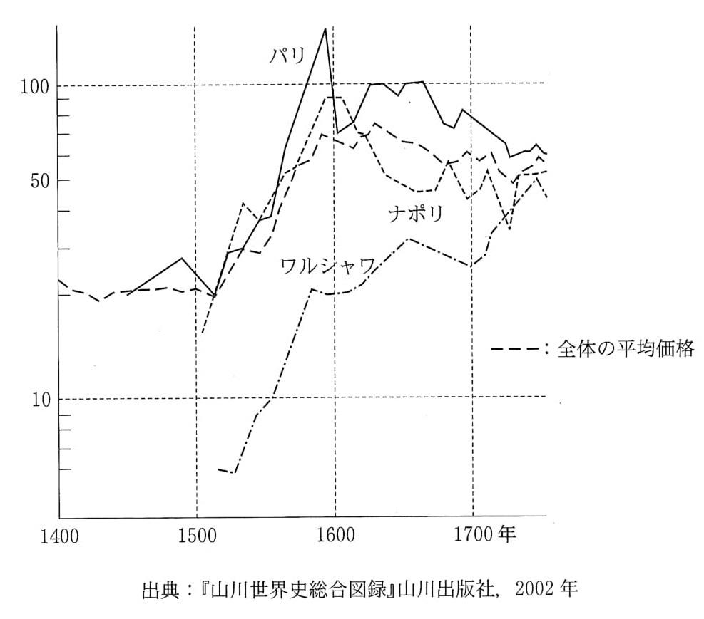 下のグラフは、近世ヨーロッパ諸地域における小麦価格の変動を示している。これに関連する以下の問いに答えてください。 問1. 急激な価格変動の一要因となった新大陸からの輸入品は何か。また、そのおもな産出地名を答えてください。〔2008 千葉大学 - 史学科、日本文化学科、国際言語文化学科(前期)〕 https://imgur.com/K1X5cYw