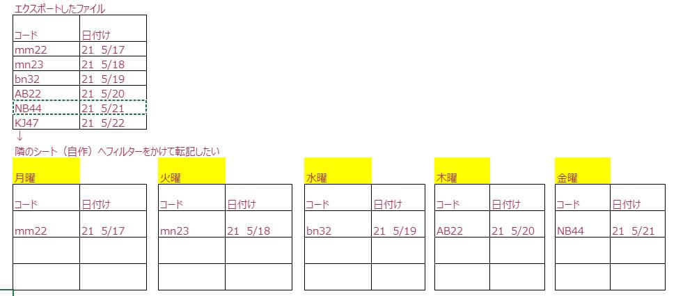 仕事でソフトからエクセルでエクスポートしたファイルから 自作のエクセル表にvbaで張り付けしたいです 自作の表は添付のようなイメージです。 フィルターをかけるため曜日の追加が必要か とにかく困っています どなたか知恵をお貸しください