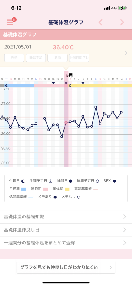 基礎体温がガタガタです。 このグラフから見ると排卵してないのでしょうか…