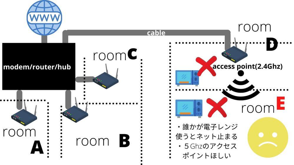 シェアハウスの部屋Eに住んでいてネット回線が頻繁に止まるので困っています。 最大の原因としては各部屋の電子レンジが干渉しているためです。 そこで部屋Eに2.4Ghz/5Ghz両対応のアクセスポイントを購入して設置したいのですが、大元のモデム兼ルーター兼ハブにはすでに4つのケーブルがささっておりケーブルは追加できません。アクセスポイントを購入するとしてどのように配線、設定すればよいかのアドバイスお願いします。 今考えているのは ①部屋Dのアクセスポイント(TP-Link tl-wa901nd (EU))にケーブルを挿して(ハブ機能があるか不明)部屋Eまでケーブルを伸ばして別のアクセスポイントに接続する。それか②モデムから部屋Dに伸びているケーブルにスイッチングハブをさらに別途購入して接続し部屋D/Eにそれぞれケーブルを伸ばし、部屋Eで新しいアクセスポイントに接続する。 ②だとハブとアクセスポイント両方買うことになりそうですが、部屋Dの低スペックアクセスポイントを経由してしまうよりはマシかと考えています。 アクセスポイント設定方法などに詳しくないので①、②(他にいい方法があるか)どちらがいいか、それぞれの場合にどういう手順でやるべきかなどご教授いただきたいです。