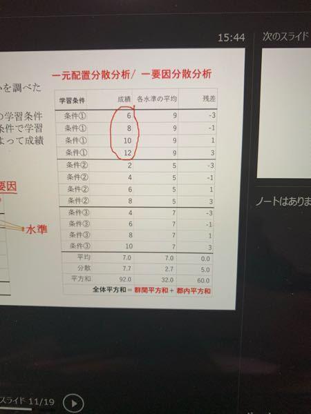 心理学統計の質問です。 7.7と2.7と92と32はどのようにすれば求められますか?