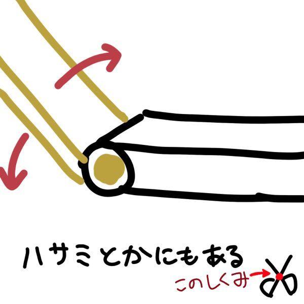 この仕組み何て名前ですか? 身近にあるのに名前がわかりません ハサミとかドアノブとか色々な所で使われてますが、名前はあるんでしょか?