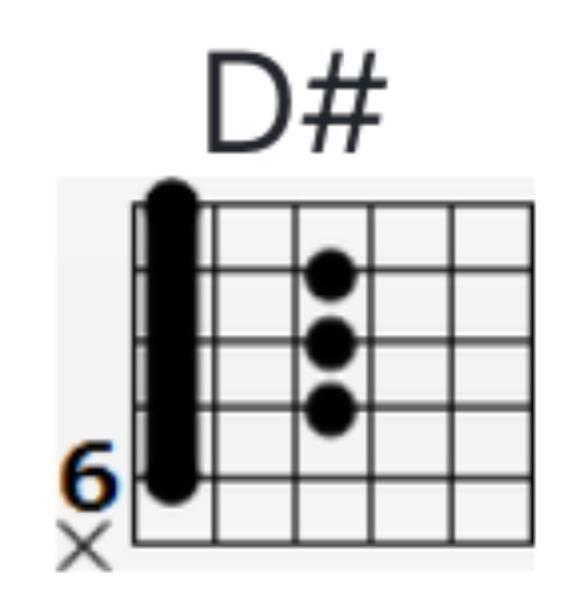 ギターを始めて間もないのですが、このコードの、「6」がどういう意味かわかりません。教えて頂けると嬉しいです ♂️