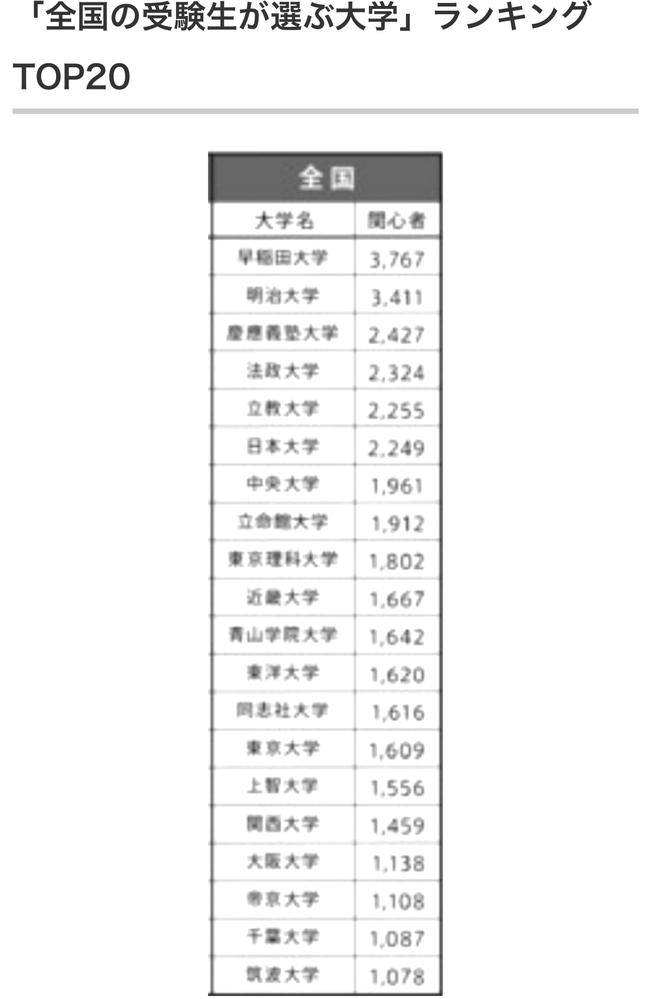全国の受験生が選ぶ大学ランキングTOP20に関関同立で関西学院大学だけが入っていないのは何故ですか?
