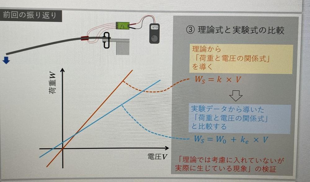 ひずみゲージを用いた力センサの実験データの分析 理論から導いた「荷重と電圧の関係式」と,実験データから導いた「荷重と電圧の関係式」が異なる原因を