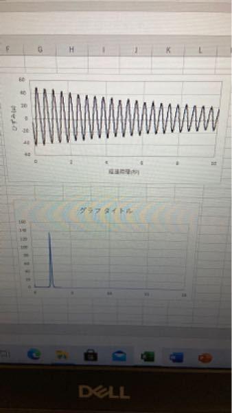 理工学部の大学で銅板の曲げ振動の実験を行ったんですが、一次モードで梁の中央を押す振動で、普通のグラフとパワースペクトルのグラフを作ったんですが、具体的にどう考察を書いていいかわからないので考察を...
